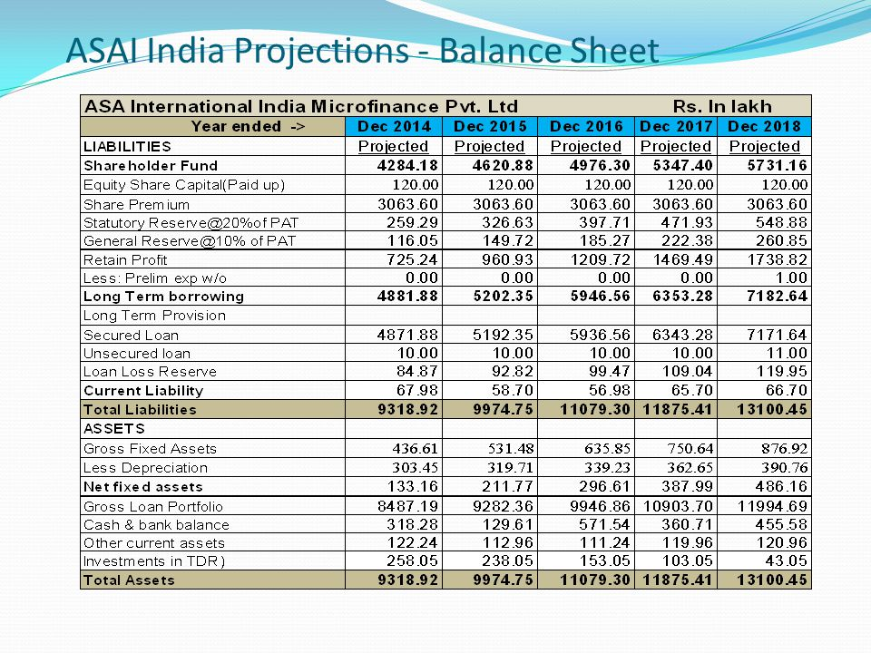 ASAI India Projections - Balance Sheet