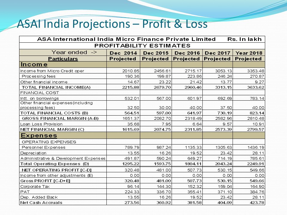 ASAI India Projections – Profit & Loss