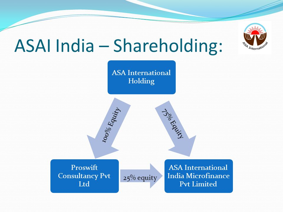 ASAI India – Shareholding: