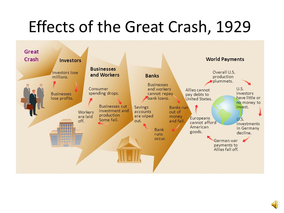Effects of the Great Crash, 1929
