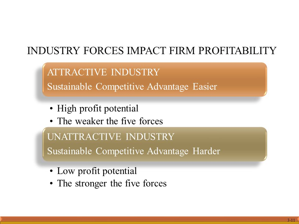INDUSTRY FORCES IMPACT FIRM PROFITABILITY