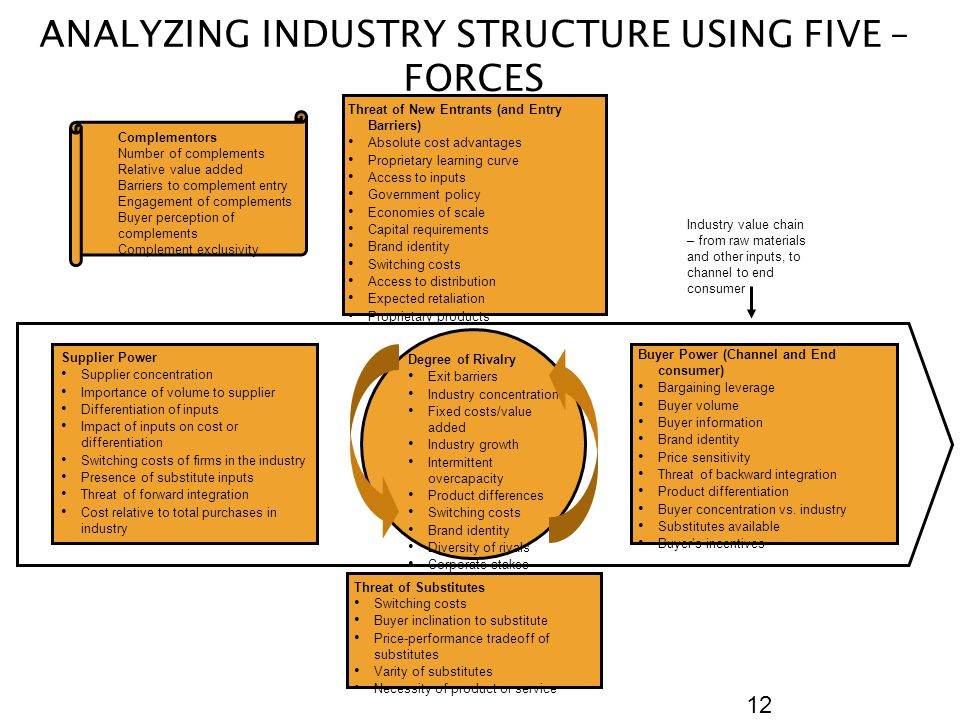ANALYZING INDUSTRY STRUCTURE USING FIVE – FORCES