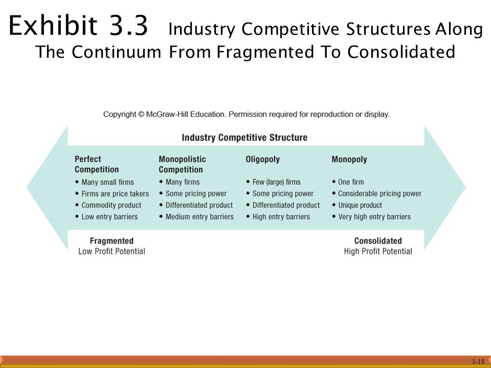 Exhibit 3.3 Industry Competitive Structures Along The Continuum From Fragmented To Consolidated