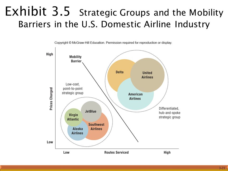 Exhibit 3. 5 Strategic Groups and the Mobility Barriers in the U. S