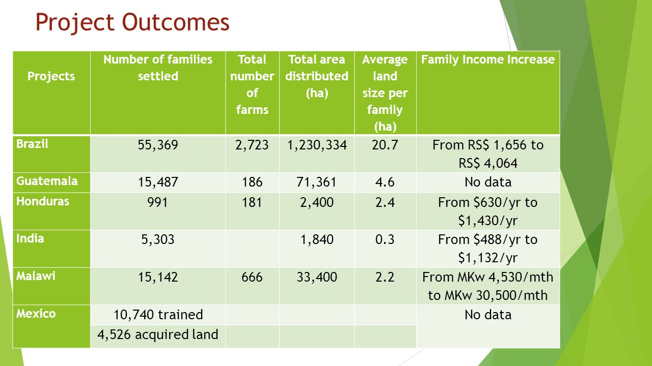 Project Outcomes Projects. Number of families settled. Total number of farms. Total area distributed (ha)
