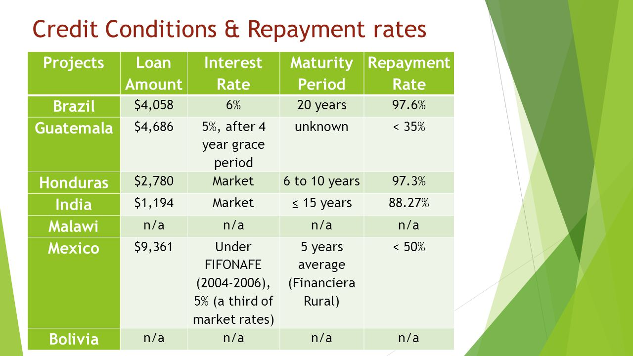 Credit Conditions & Repayment rates