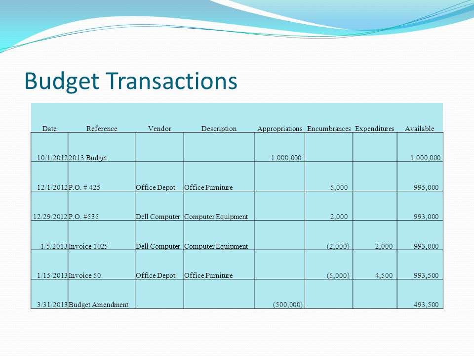 Budget Transactions Date Reference Vendor Description Appropriations