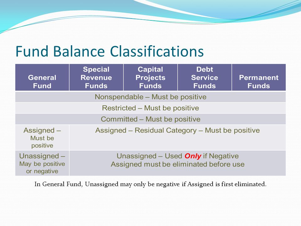 Fund Balance Classifications