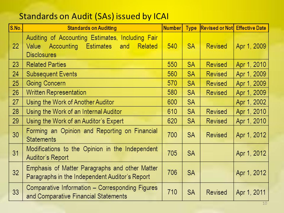 Standards on Audit (SAs) issued by ICAI