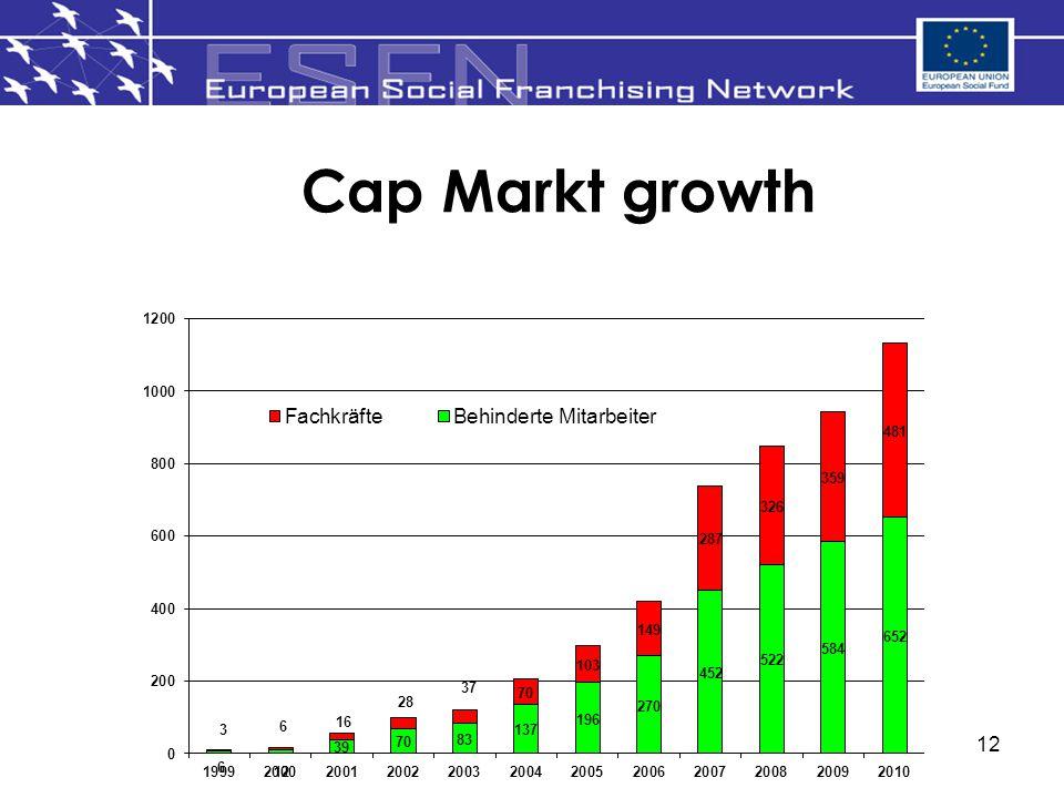 Cap Markt growth