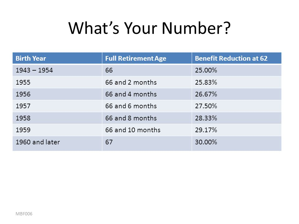 What's Your Number Birth Year Full Retirement Age