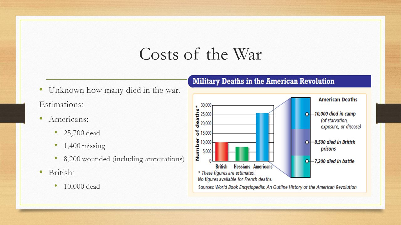 Costs of the War Unknown how many died in the war. Estimations: