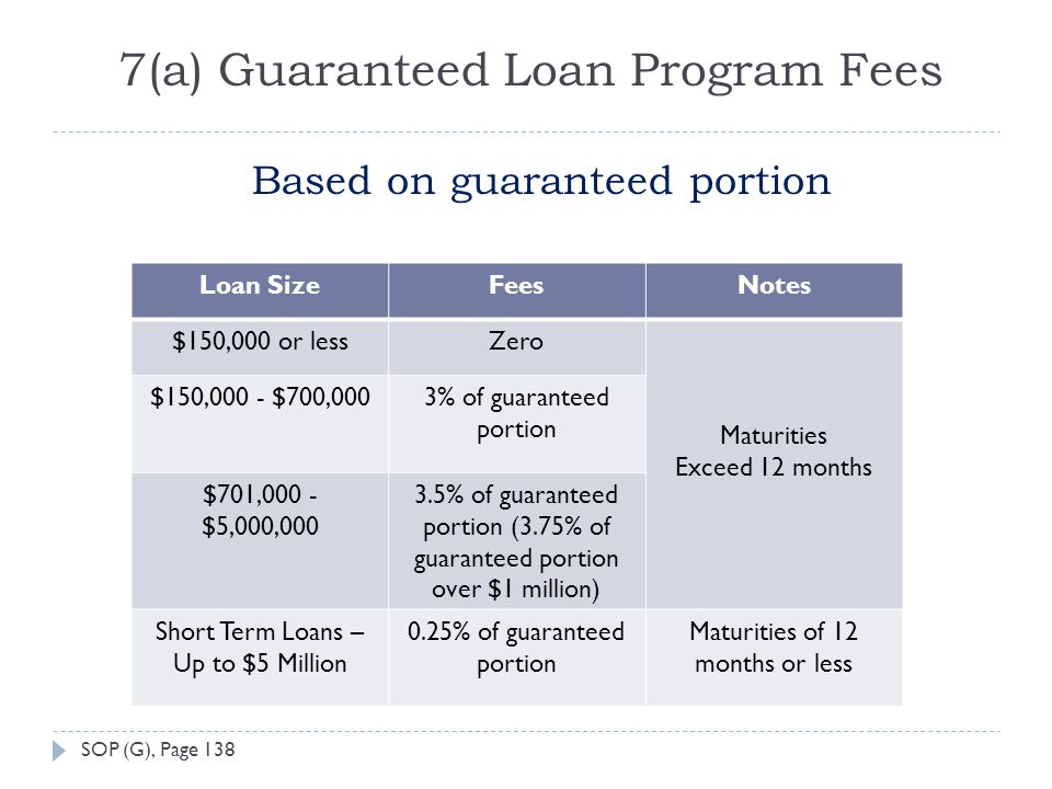 7(a) Guaranteed Loan Program Fees