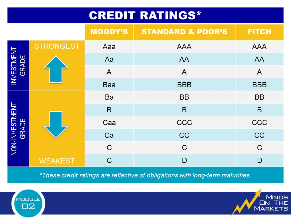 CREDIT RATINGS* MOODY'S STANDARD & POOR'S FITCH INVESTMENT GRADE