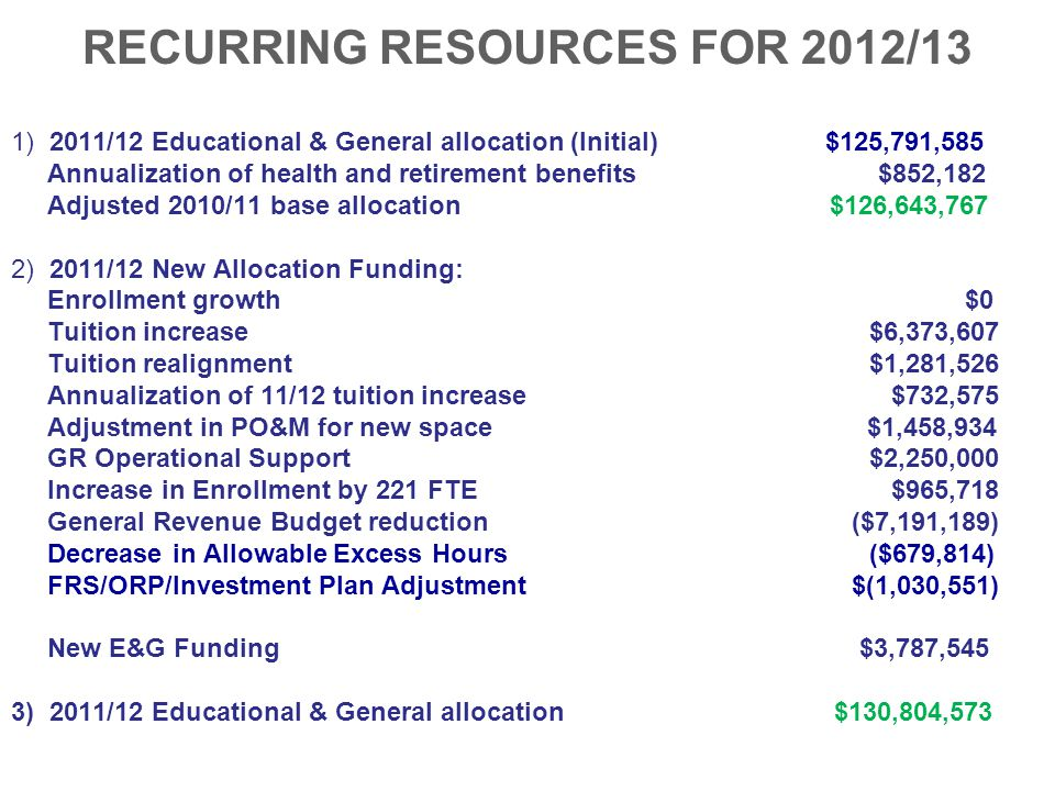 RECURRING RESOURCES FOR 2012/13