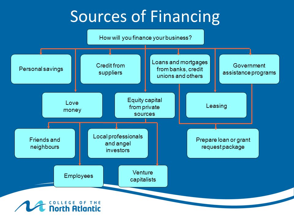 How will you finance your business