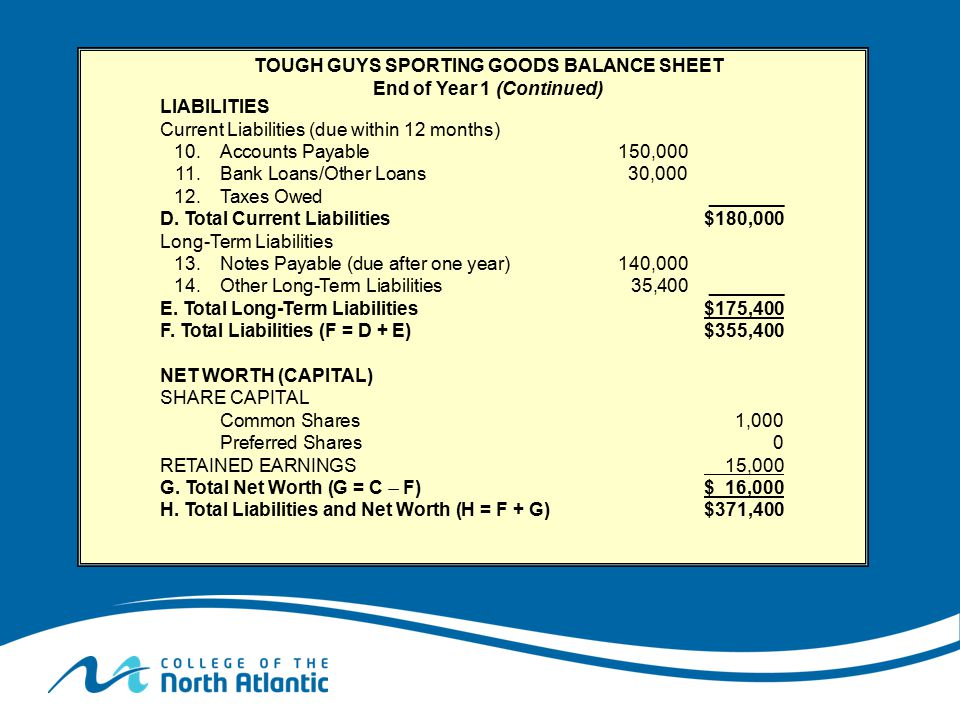 TOUGH GUYS SPORTING GOODS BALANCE SHEET End of Year 1 (Continued)