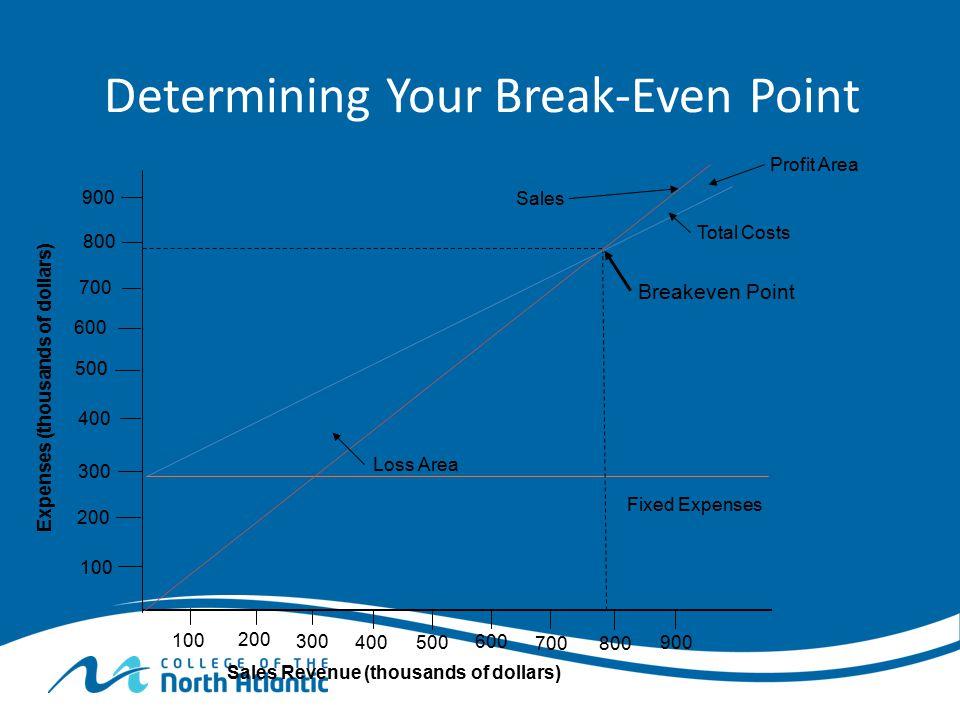 Determining Your Break-Even Point