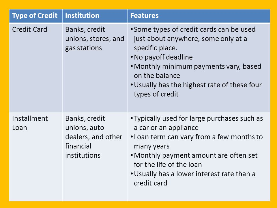 Type of Credit Institution. Features. Credit Card. Banks, credit unions, stores, and gas stations.