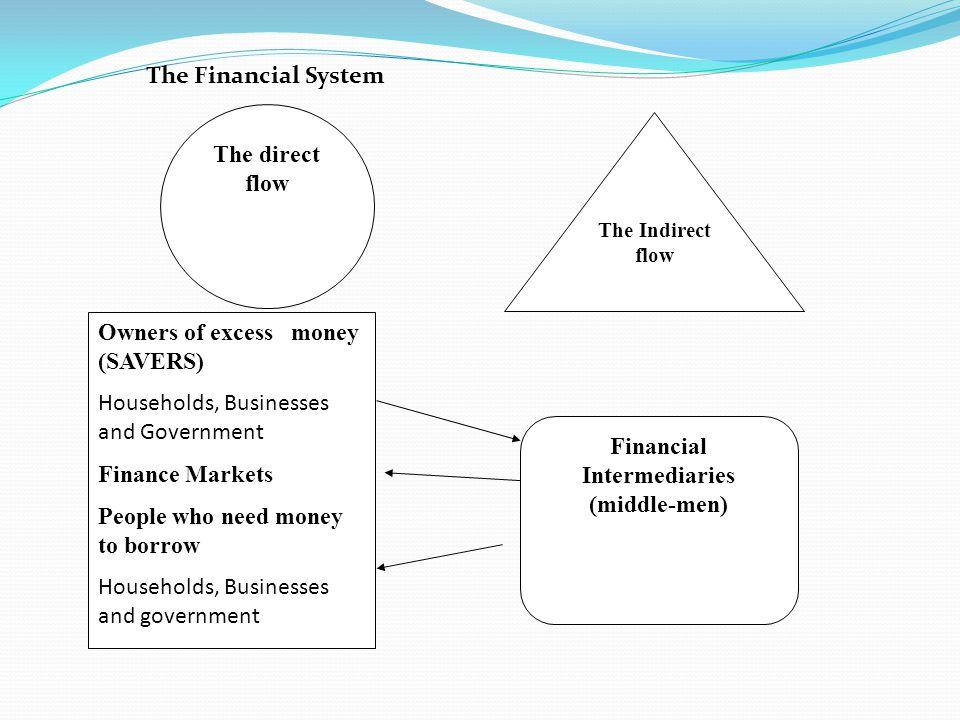 Financial Intermediaries (middle-men)
