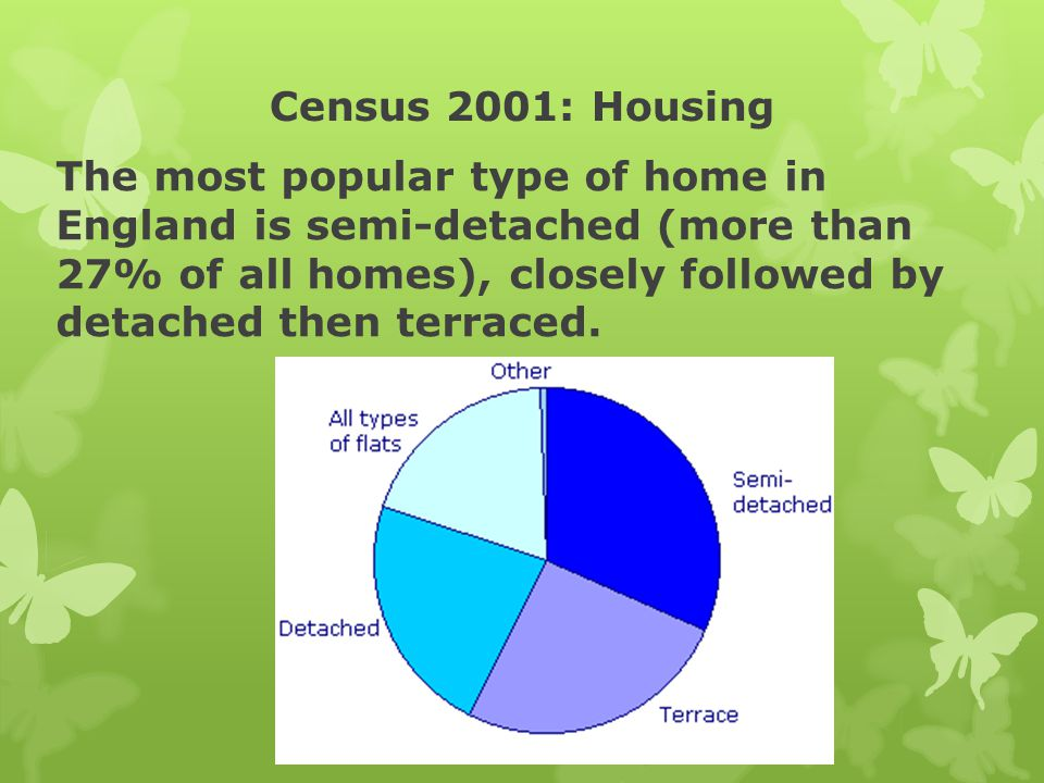 Census 2001: Housing