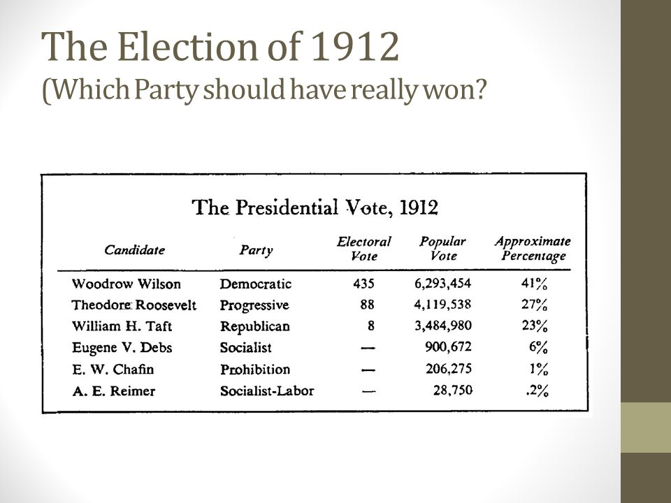 The Election of 1912 (Which Party should have really won