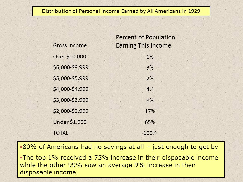 Distribution of Personal Income Earned by All Americans in 1929