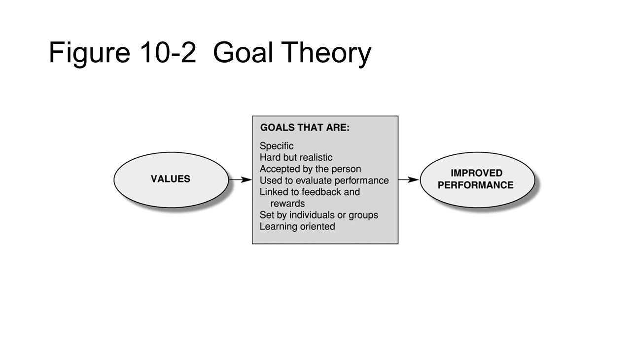 Figure 10-2 Goal Theory