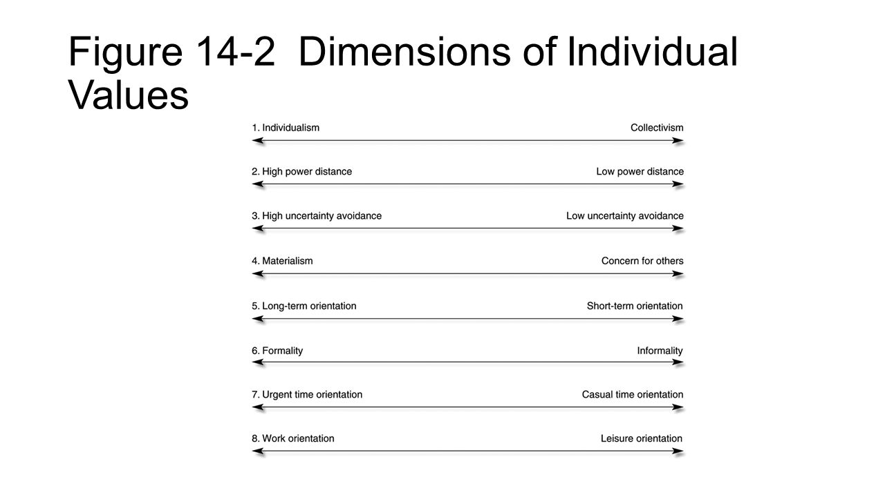 Figure 14-2 Dimensions of Individual Values