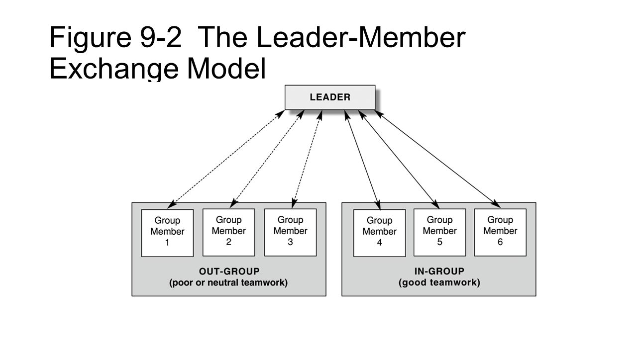 Figure 9-2 The Leader-Member Exchange Model