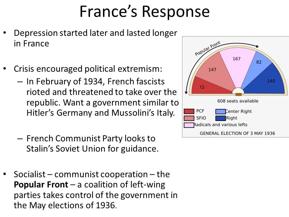France's Response Depression started later and lasted longer in France