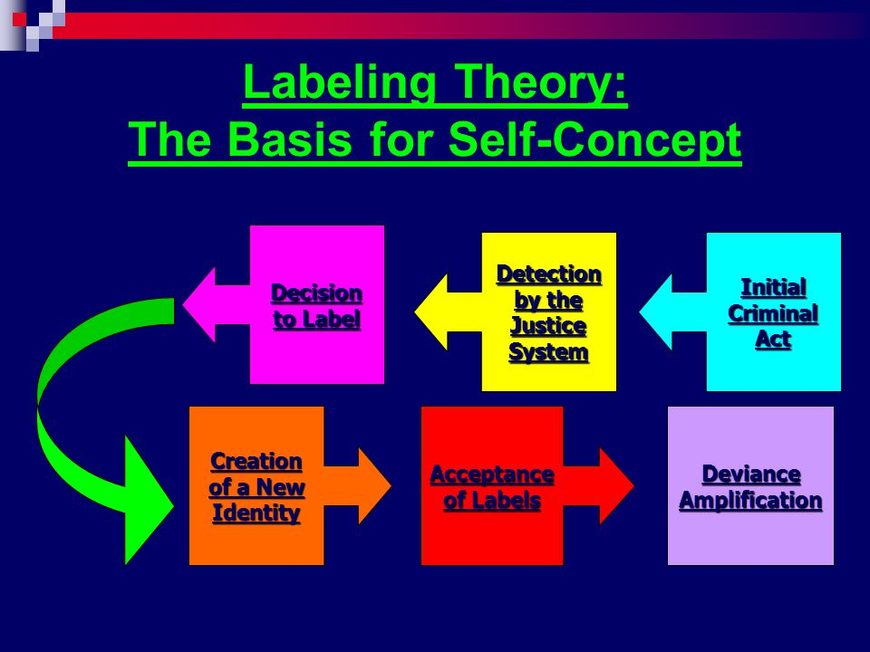 Labeling Theory: The Basis for Self-Concept