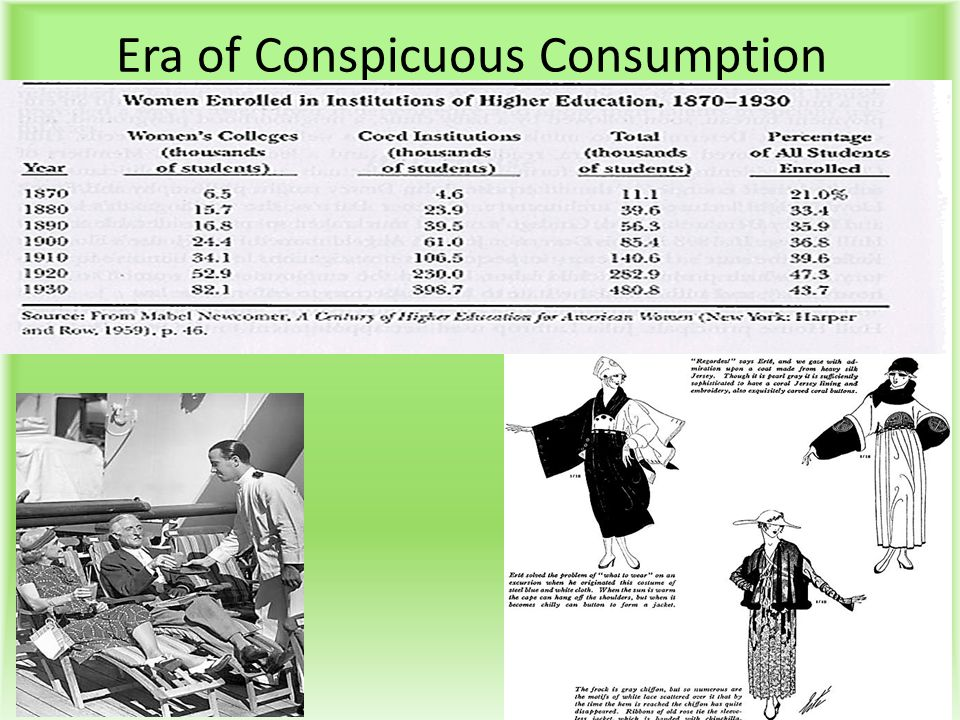Era of Conspicuous Consumption