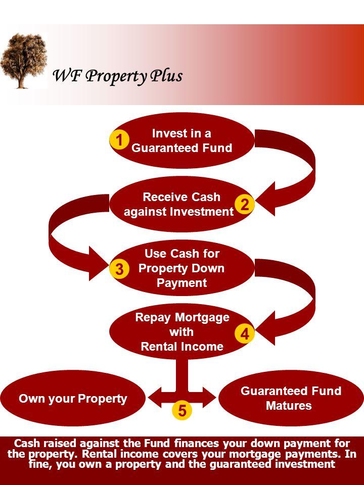 WF Property Plus 1 2 3 4 5 Invest in a Guaranteed Fund Receive Cash