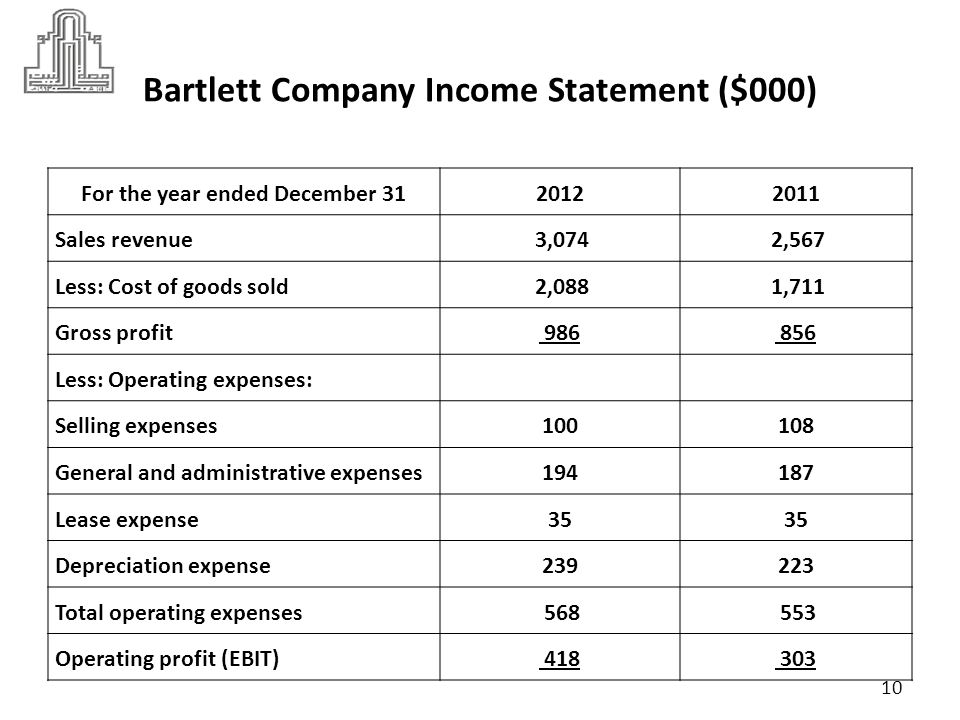 Bartlett Company Income Statement ($000)