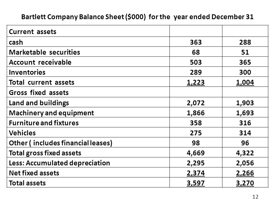Bartlett Company Balance Sheet ($000) for the year ended December 31