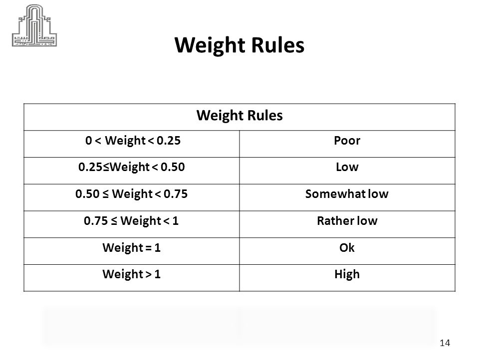 Weight Rules Weight Rules 0 < Weight < 0.25 Poor