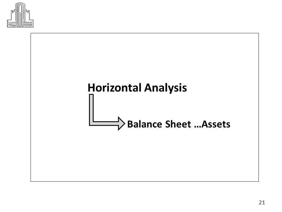 Horizontal Analysis Balance Sheet …Assets