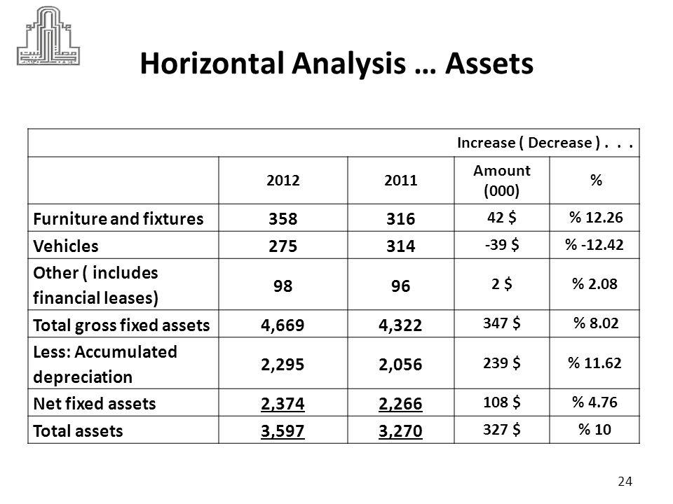 Horizontal Analysis … Assets