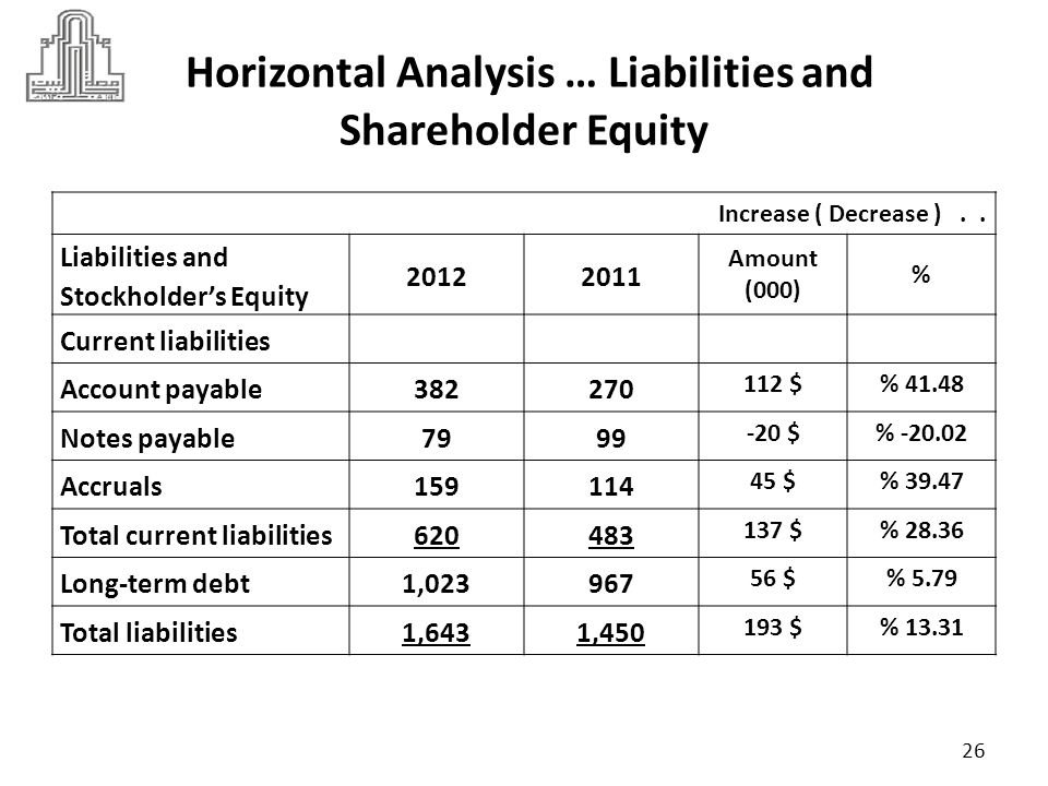 Horizontal Analysis … Liabilities and Shareholder Equity
