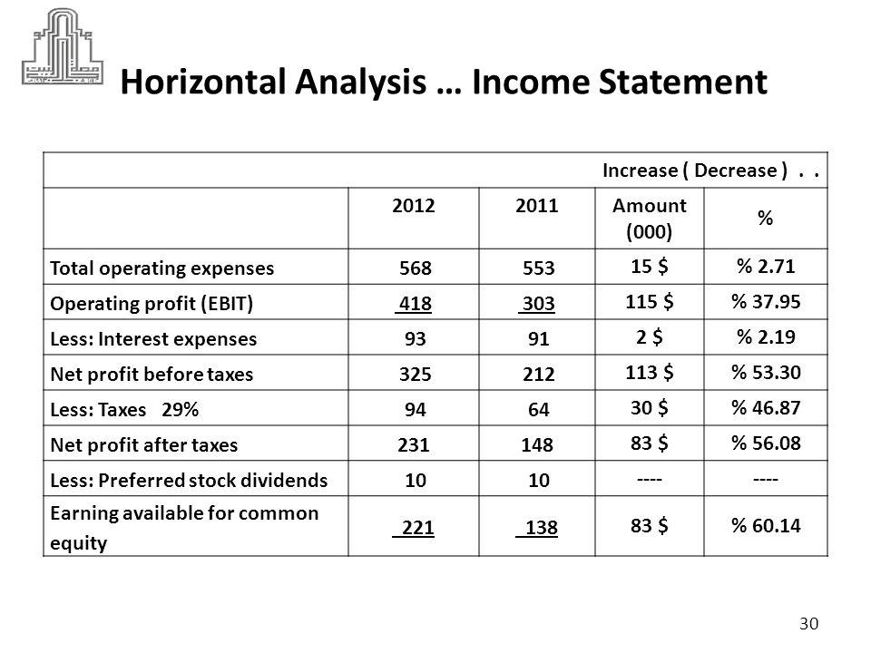 Horizontal Analysis … Income Statement