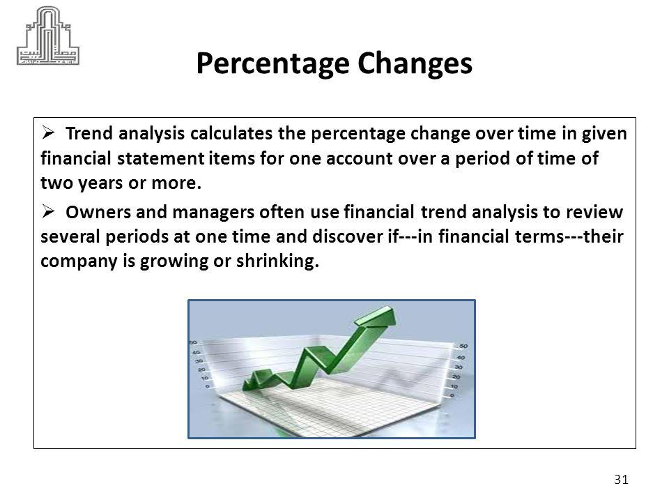 Percentage Changes