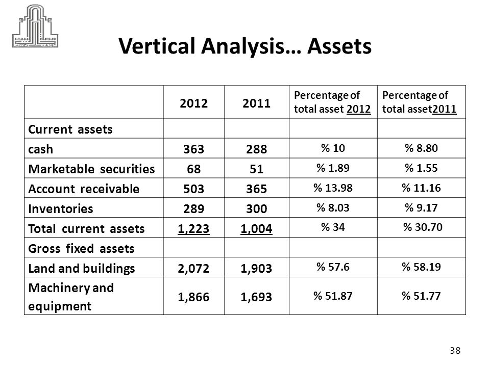 Vertical Analysis… Assets