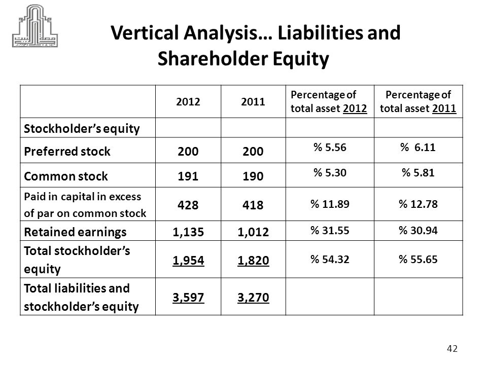 Vertical Analysis… Liabilities and Shareholder Equity