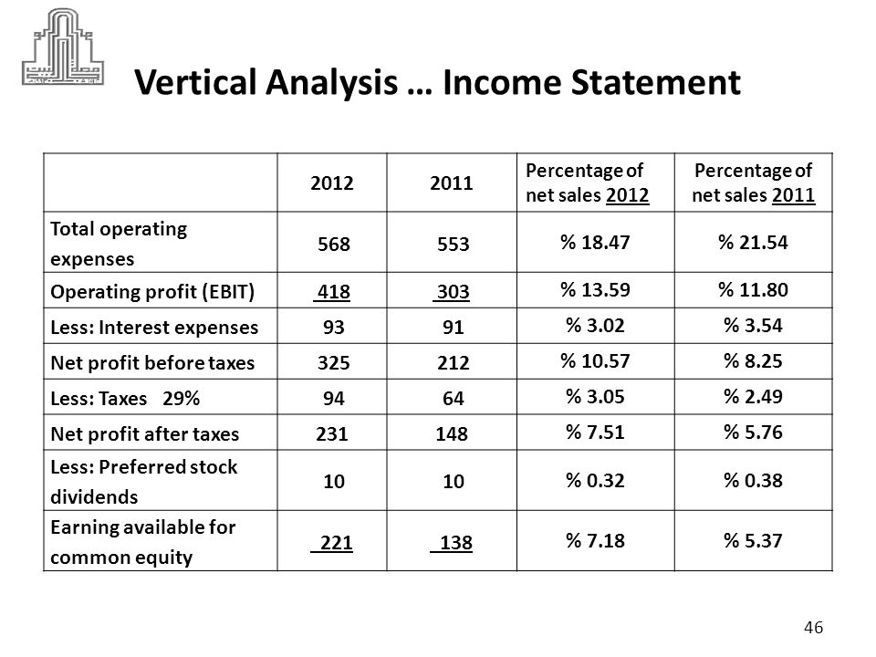 Vertical Analysis … Income Statement