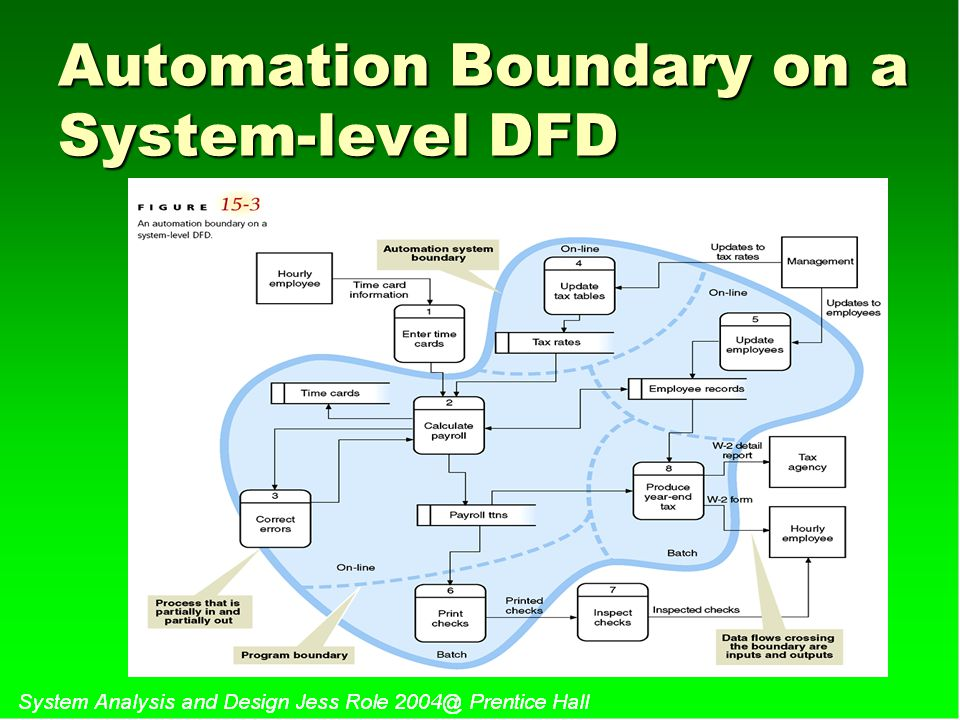 Automation Boundary on a System-level DFD
