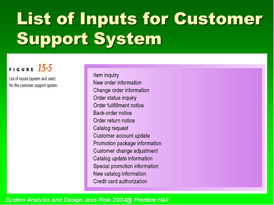 List of Inputs for Customer Support System