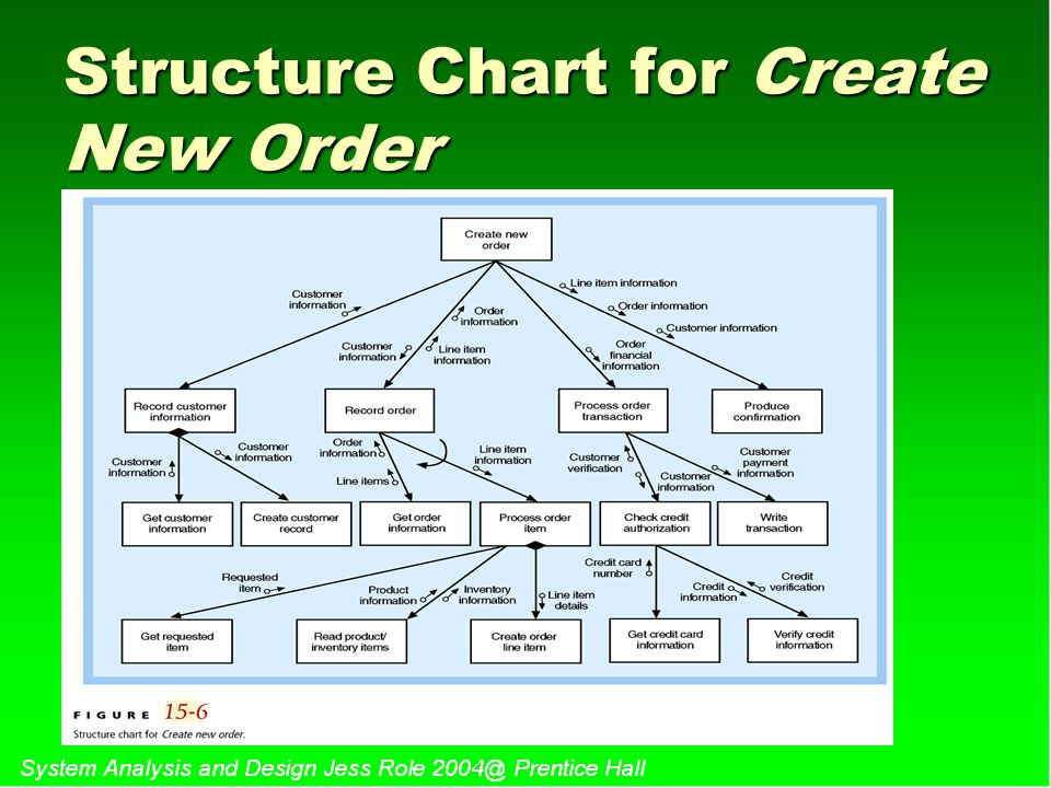 Structure Chart for Create New Order