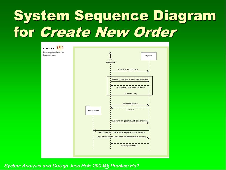 System Sequence Diagram for Create New Order
