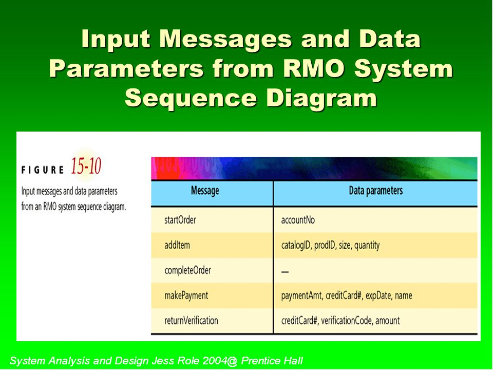 Input Messages and Data Parameters from RMO System Sequence Diagram